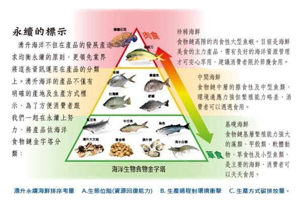 湧升海洋設計的「永續海鮮分類」納入環境衝擊和碳排放量,建議民眾食用的頻率可以有所調整(圖片-湧升海洋集團提供)