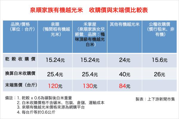 要農民「共體時艱」泉順有機米收購價竟比公糧低