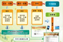 有身份證的臺灣牛-國產牛肉生產追溯系統上路