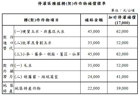 農委會:提高休耕轉作補助 補償金由地主佃農自行協調 農民:地主佃農分開補助才能解決問題