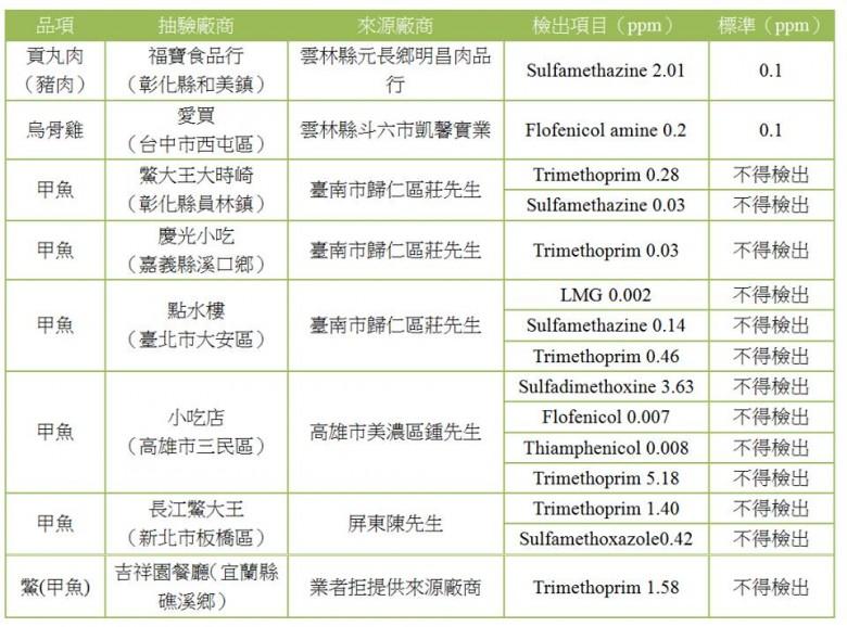 食藥署稽查 點水樓甲魚含致癌孔雀綠  凱馨烏骨雞檢出氟甲磺氯黴素