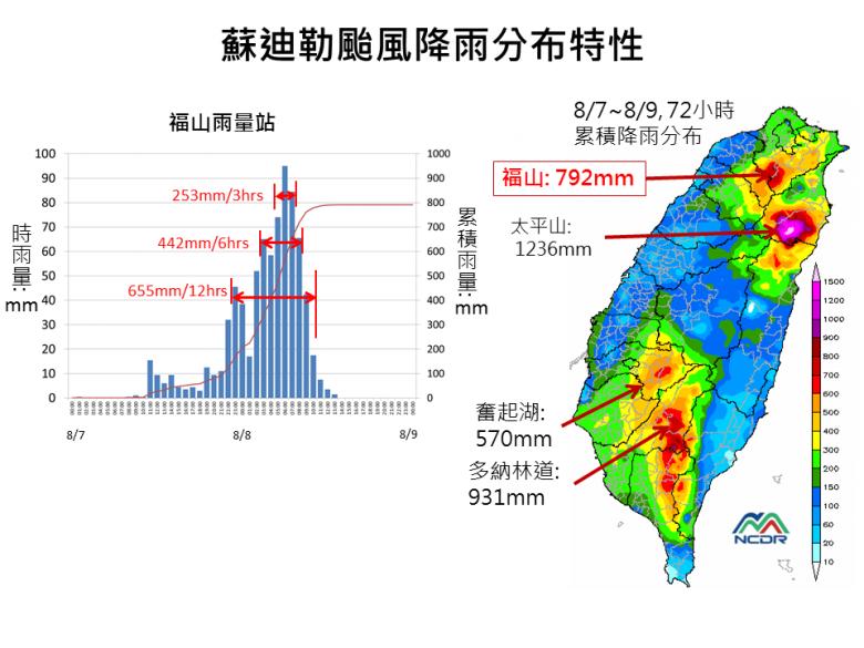 烏來福山雨6小時和12小時雨量在這次颱風破紀錄(圖片來源_國家災害防救科技中心)