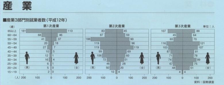 圖2. 同村之2000年職業別,一級產業人口最少,且多為65歲以上;三級產業人口明顯年輕化。顯示一級產業面臨承繼及存續危機。