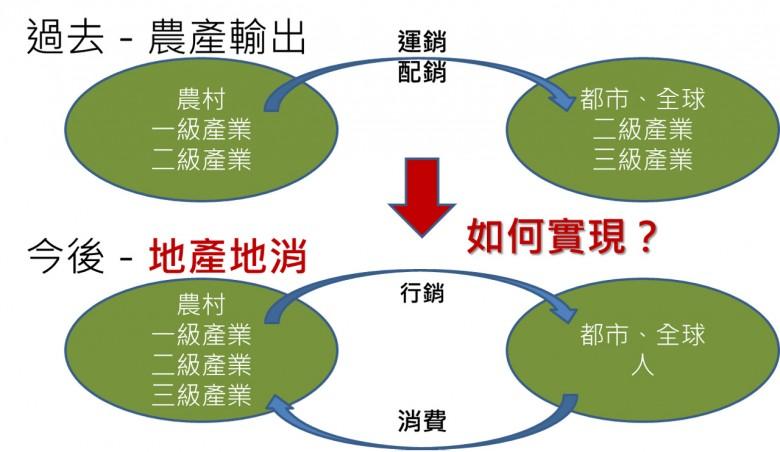 圖3. 傳統農業產銷與地產地消概念比較圖