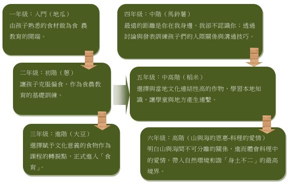 圖1 二井宿國小食農教育教案設計理念(出處:整理自伊澤良治等,2010)