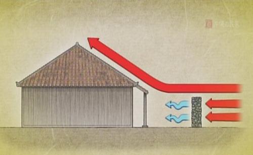 屋外的石牆可以分散強風,讓屋頂不會被掀掉。照片取自上勢頭先生提供之「沖繩的民家」影片截圖
