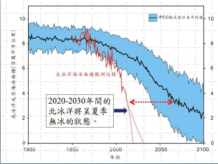 北冰洋即將消失,紅線代表實際消融速度,藍色區域代表IPCC預估平均值,發現北冰洋消失速度遠快於科學預測。這將會是地球歷史上重大事件,對人類影響深遠。(圖 / 汪中和提供)