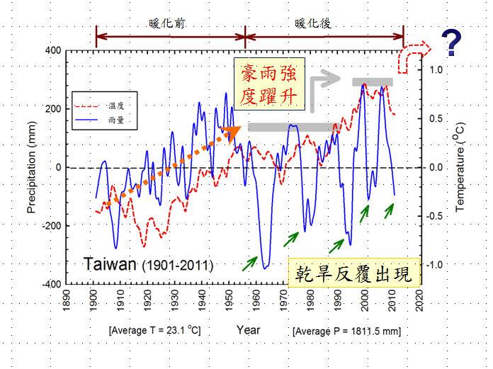 百年來的溫度變化,牽動著降雨變化。台灣自1901至2010年溫度(紅色)及降雨量(藍色)長期變化趨勢圖;1950年之前為「暖化前」,1950年以後為「暖化後」。黑色虛線代表基準值(即1901到2010平均值:溫度=23.1度、雨量=1812.4mm),綠色箭頭表示乾旱發生時期,粗灰色線代表降雨強度自1980年以後突然躍升的態勢。(圖 / 汪中和提供)