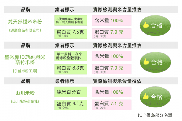 市售米粉檢視一覽表(2)合乎國家標準者