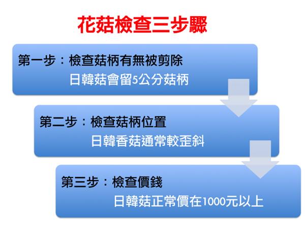 花菇檢查三步驟