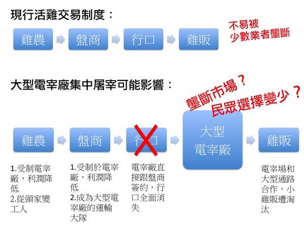 禁宰政策圖表2