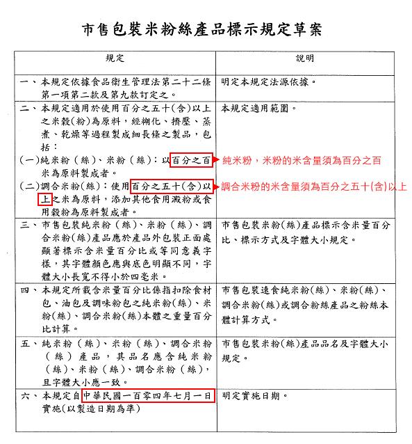 市售包裝米粉絲產品標示規定草案