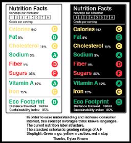 將卡路里、蛋白質等用不同顏色和字母評分,消費者一目瞭然(資料出處:berkeley.news21.com-foodlabel-designs-dylan-brown-)