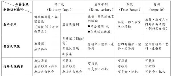 資料來源:台灣動物社會研究會http://www.east.org.tw/FCKupload/File/2012-ISSUES/20120223-2.pdf