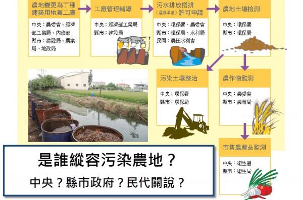 救汙染農地,環團籲灌排分離法制化