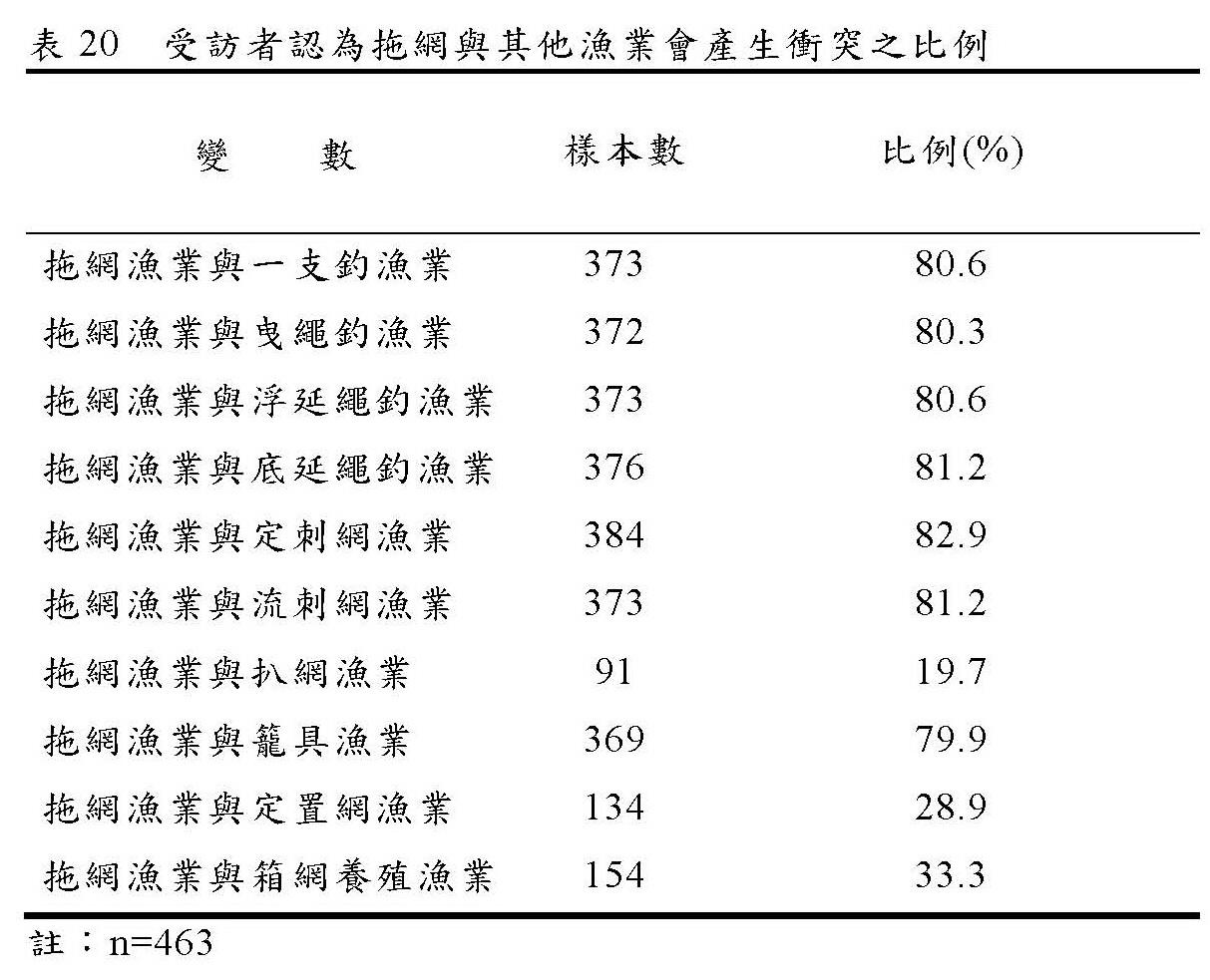 引用自謝祐懋《台灣西南沿海拖網與其他漁業衝突之現況及其對策研究》