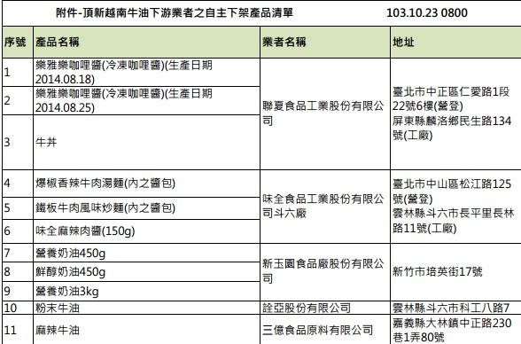 頂新越南油下游產品自主通報11項 預計今晚六點前全數回報