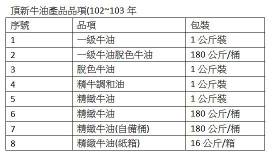 食藥署:頂新進越南餿水油 豬油完全下架 八項牛油產品需預防性下架