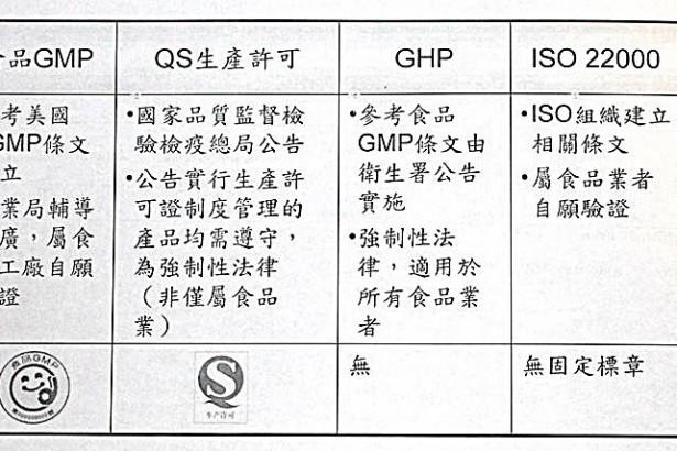 為何用60分的GHP,取代90分的GMP?