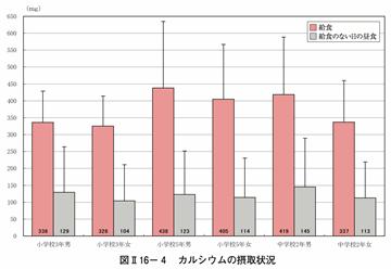2010年文部科學省調查上課日與假日午餐的鈣質攝取比較