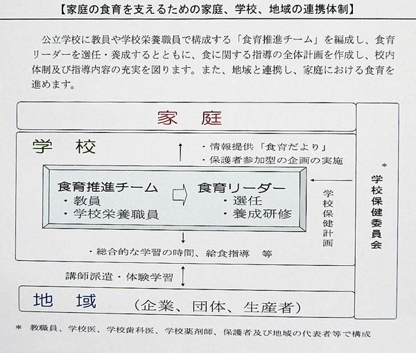 東京食育推進計劃的組織圖
