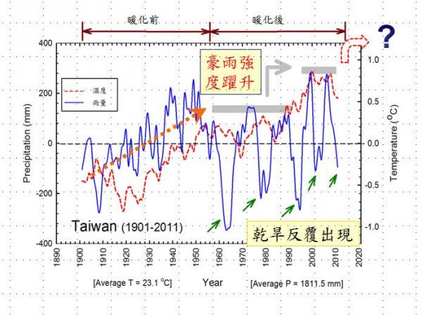 台灣氣候變化1