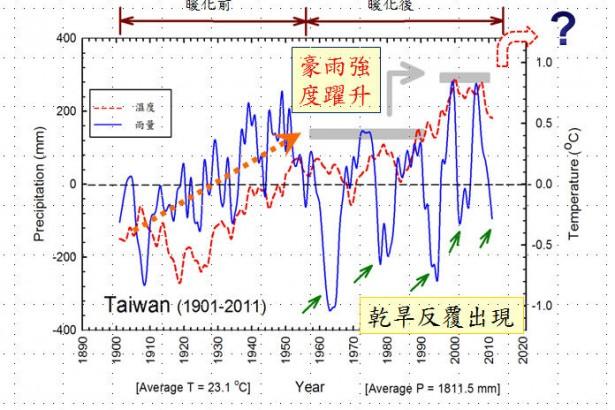 大旱來襲 農業氣象的big data在那裡?