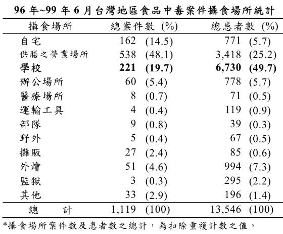 07~10六月台灣地區食品中毒案件攝食場所統計