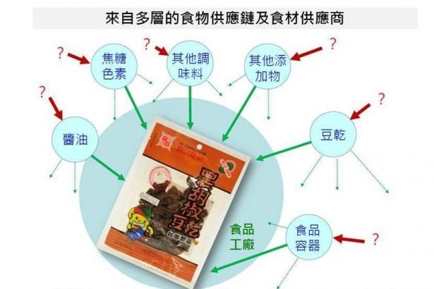 彰化縣衛生局長葉彥伯:如何管制化工原料流入食品業,當務之急