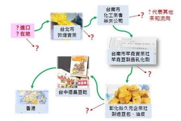 彰化縣衛生局長葉彥伯:全台豆製品恐怕都染二甲基黃 原料疑來自大陸