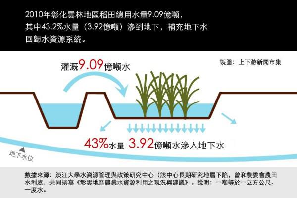農業用水7成太浪費?農委會研究:農用水入滲地下水,每年可補注6座翡翠水庫的量