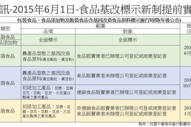 基改食品標示制度可望提前 預計今年六月上路 明年一月全面實施