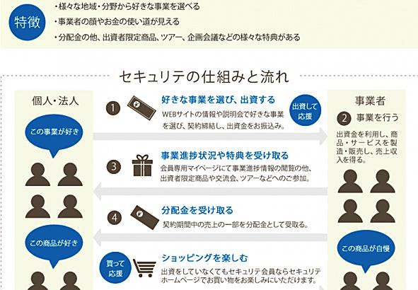 【日本通信】改變未來的創新企業(2)支持地方活化的「小額投資」(下)