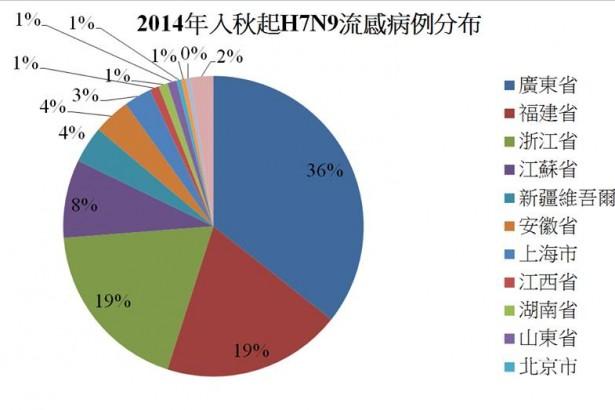 今年首例 中國湖北出現H7N9病例