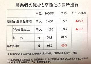 2000年與2013年從農者比較