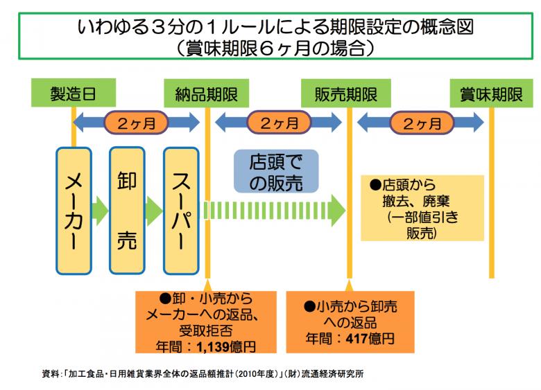 日本根深蒂固的「三分之一規則」,造成許多還在賞味期限內的食物被丟棄