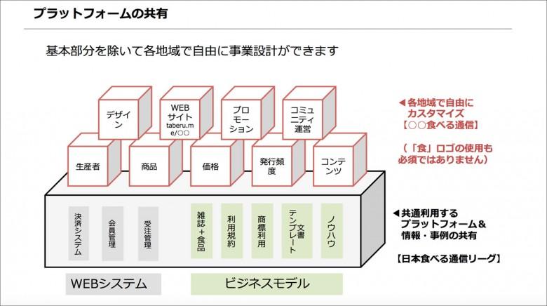 日本食通信聯盟的方式,共用系統與食材+情報誌的模式,其餘皆自由發揮