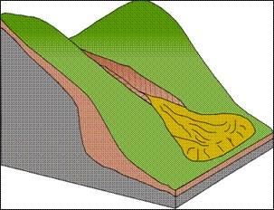 土石流之流動物質通常來自溪谷源頭及二側陡坡之崩塌。土石流發生後河道常呈U字型,在河道匯流處或谷口則形成扇狀地之堆積。(圖/中央地調所)