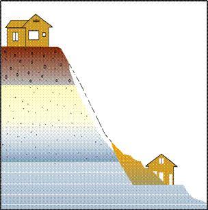 岩屑崩滑的移動物質為岩屑(debris)或土壤(earth),其移動方式在陡坡地為崩落;在緩坡則為滑動。(圖/中央地調所)