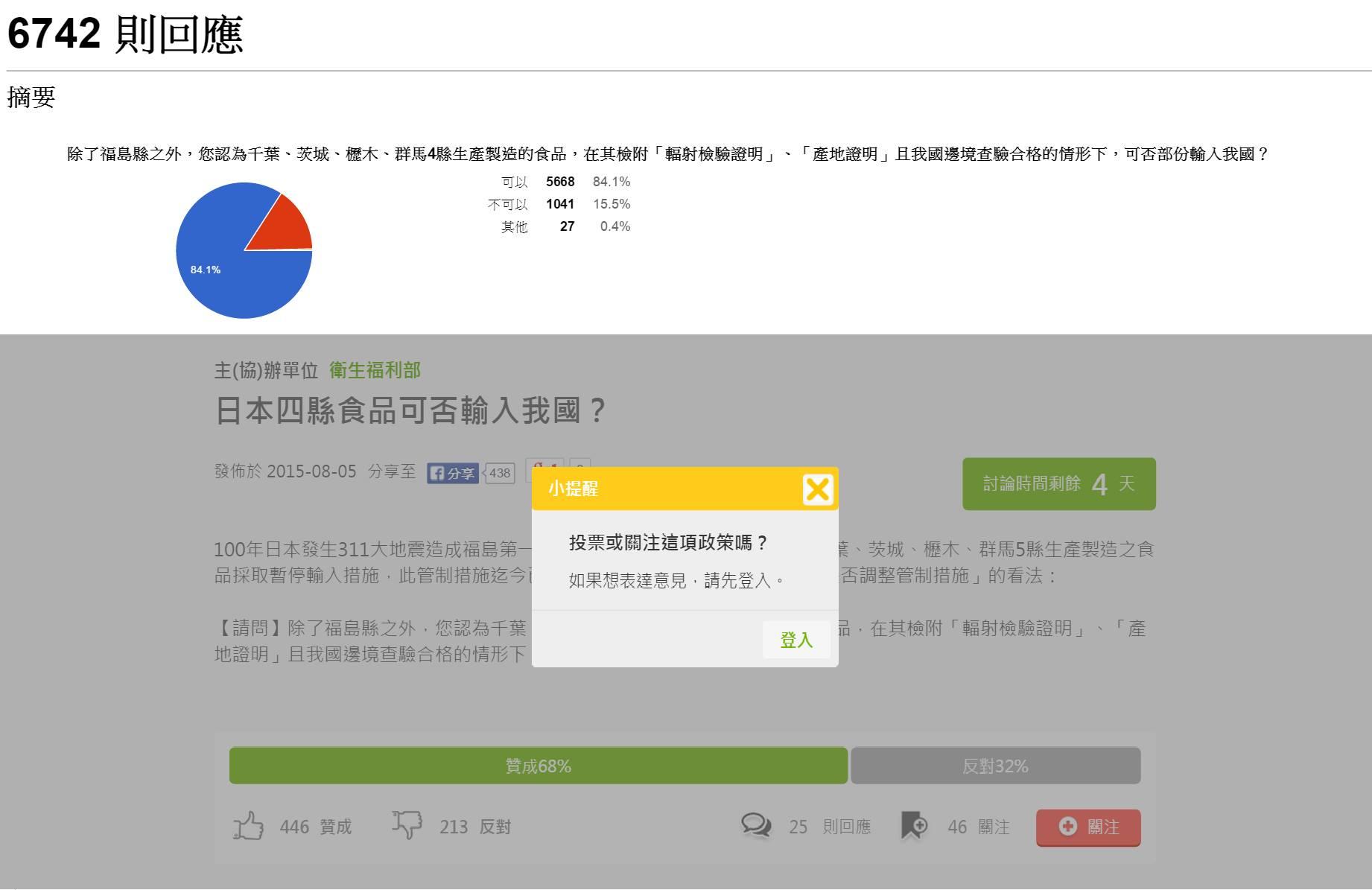 衛福部投票可分為兩種,上方為不須登入的google表單,目前已有近「7千人」投票,超過8成支持解禁,但可重複登記;下方為須登入的投票系統,約600人投票,亦有6成支持解禁。但都只有「可/不可/其他」一題供選擇。(截至投票網站)