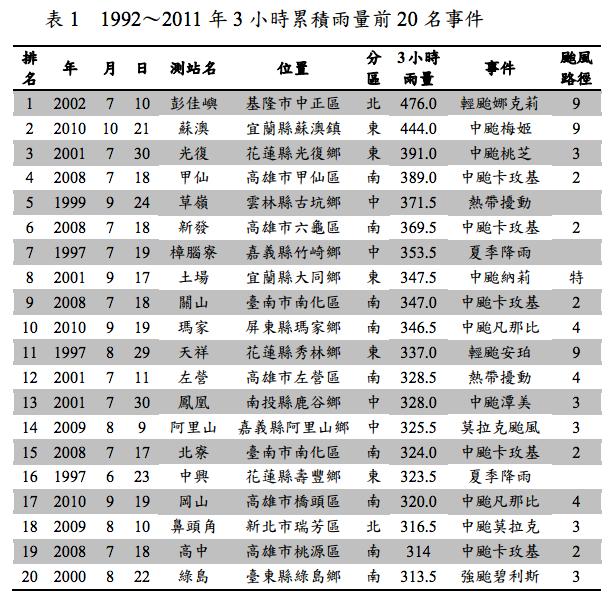 1992~2011 年 3 小時累積雨量前 20 名事件(圖片來源_國家災害防救科技中心)