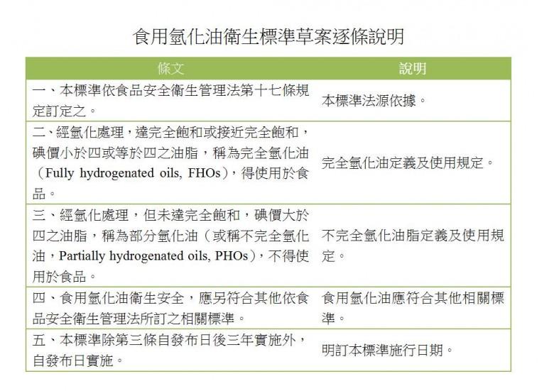氫化植物油