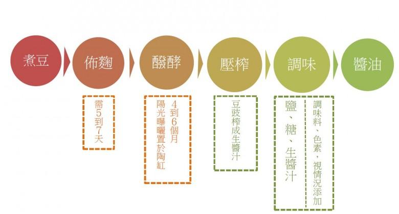 醬油流程圖