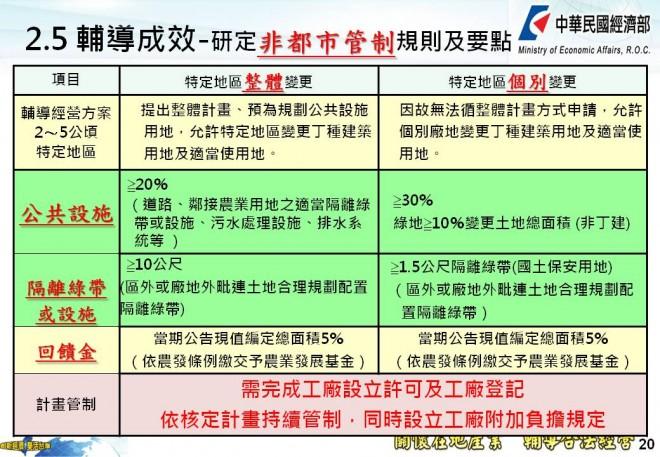 經濟部規定特定地區變更地目需闢建一定公共設施比例和隔離綠帶。(表格提供/經濟部中部辦公室)