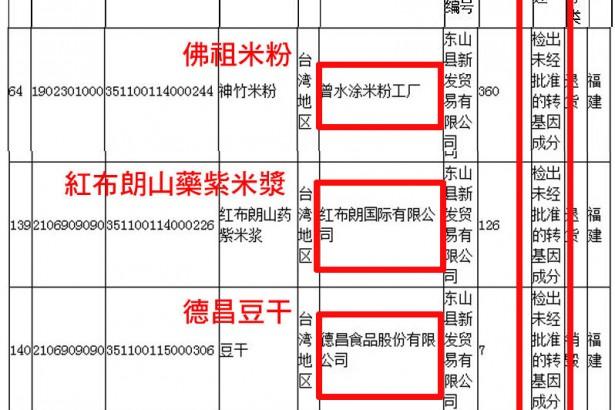 德昌豆干 佛祖牌米粉 紅布朗山藥紫米漿 被中國驗出基改成分