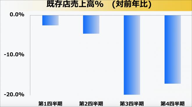 2014年財務表,下半年明顯惡化