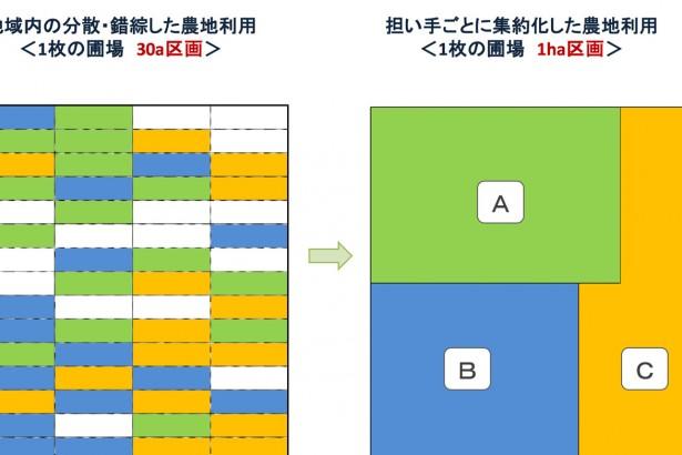 【日本通信】TPP後的農業(1)轉守為攻 強化農地整合
