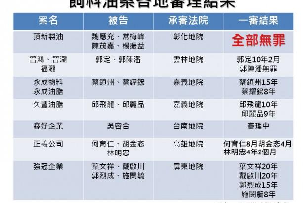 劣油案正義有罪 總經理判刑8月