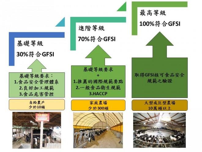 圖四:達能對食品安全的三階段要求與對應農場規模(資料來源:作者繪製)