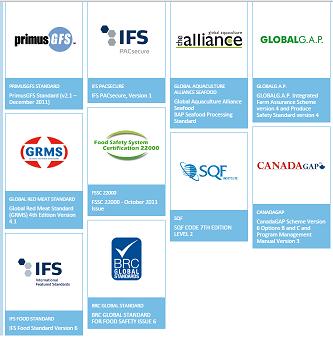 圖二 GFSI認可的九個國際食品安全標準(資料來源:GFSI官網)